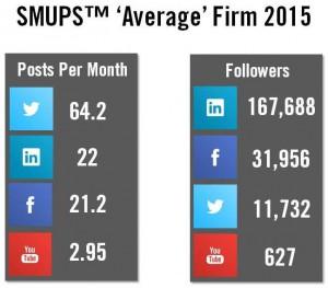SMUPS Average