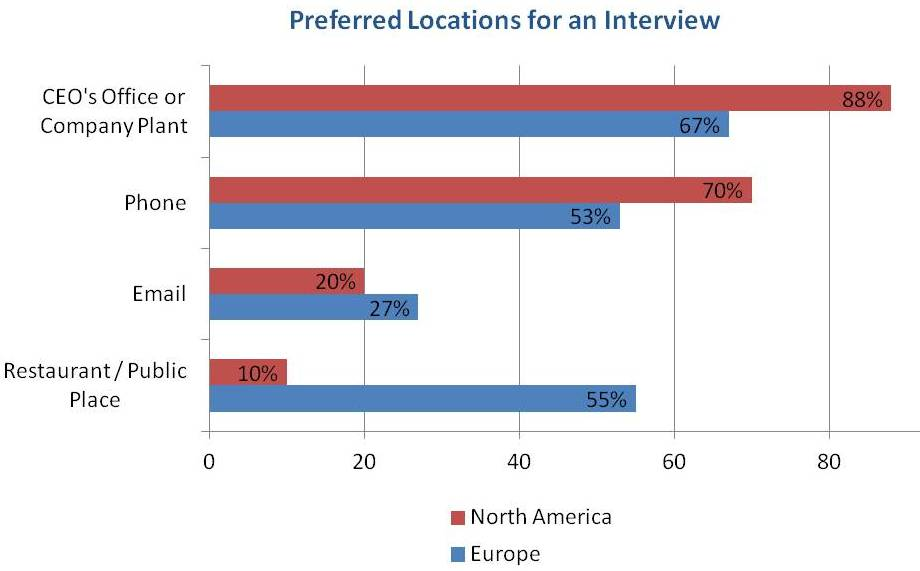 Interview Locations Image