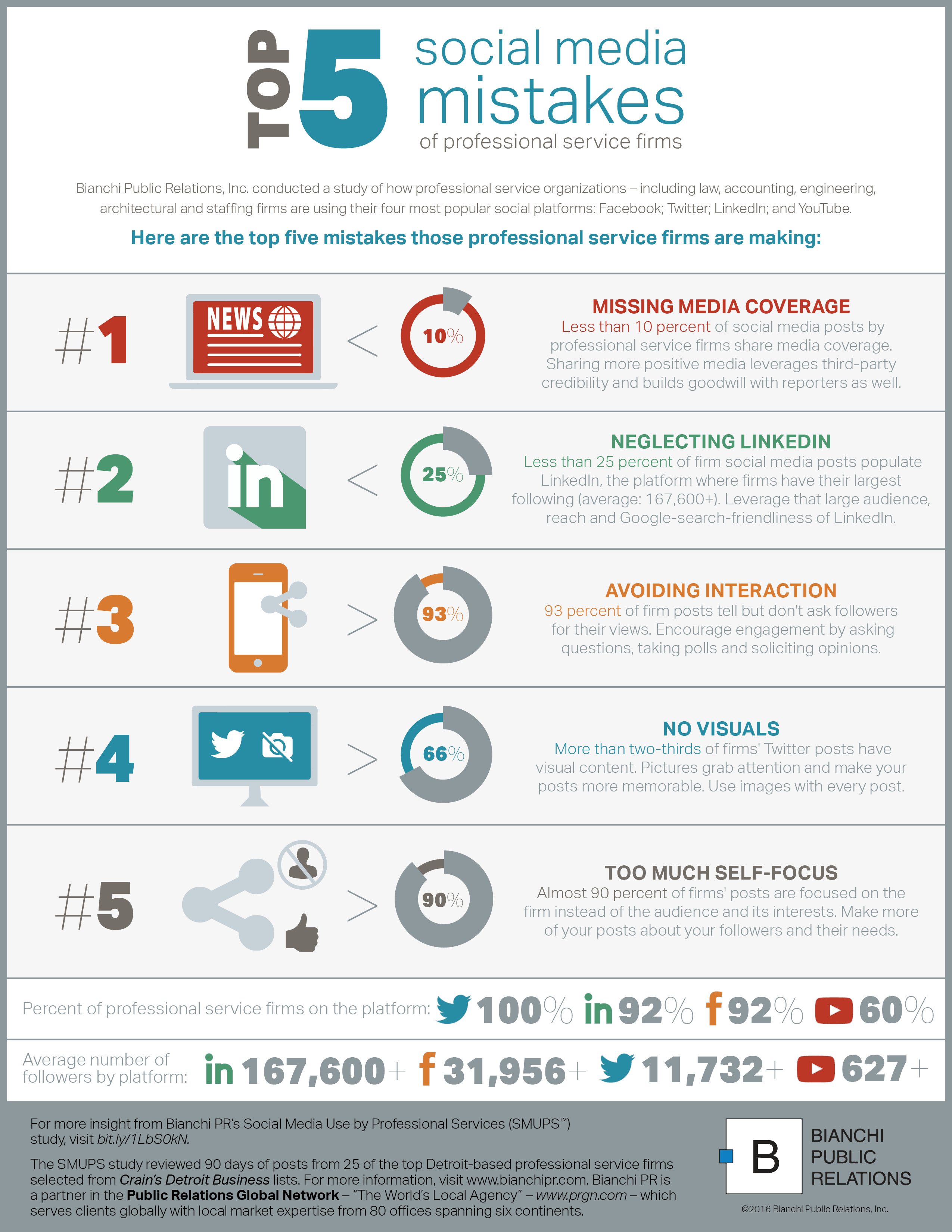 infographic: top five social media mistakes of professional service