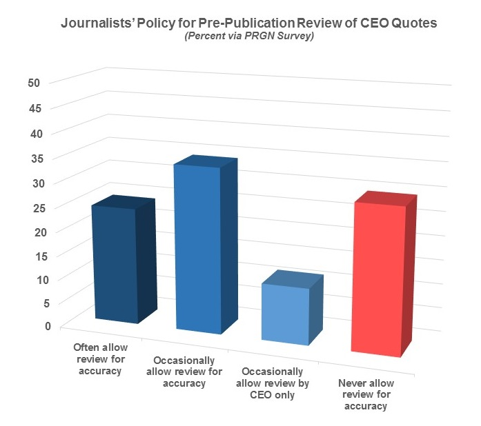 Not Knowing The Journalists Policy On Pre Publication Of Ceo Quotes